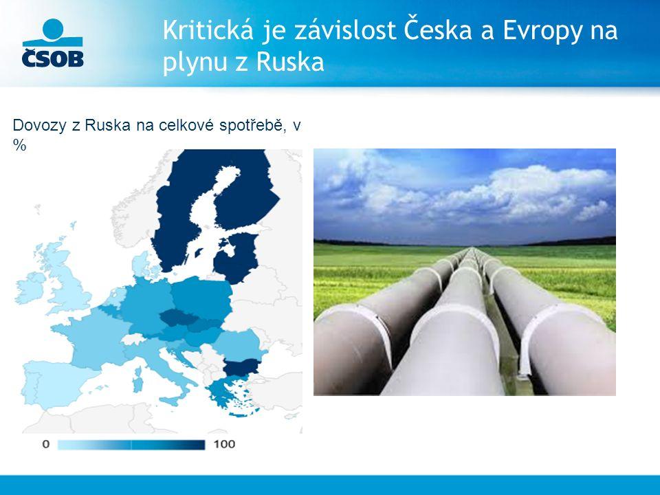 Kritická je závislost Česka a Evropy na plynu z Ruska Dovozy z Ruska na celkové spotřebě, v %