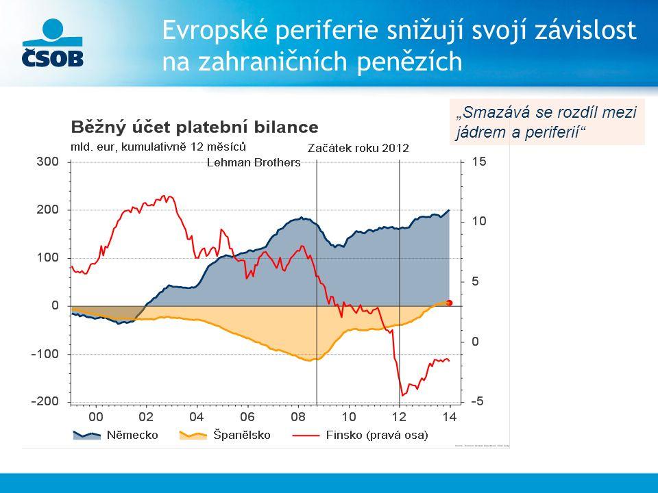 """Evropské periferie snižují svojí závislost na zahraničních penězích """"Smazává se rozdíl mezi jádrem a periferií"""