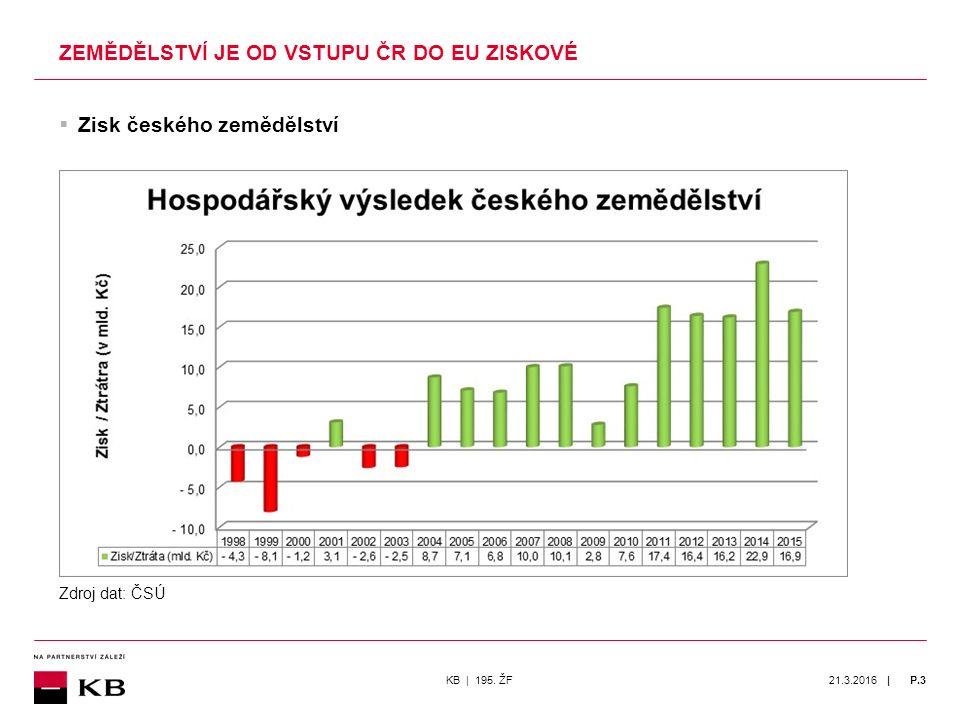 | 21.3.2016P.3  Zisk českého zemědělství ZEMĚDĚLSTVÍ JE OD VSTUPU ČR DO EU ZISKOVÉ KB | 195.