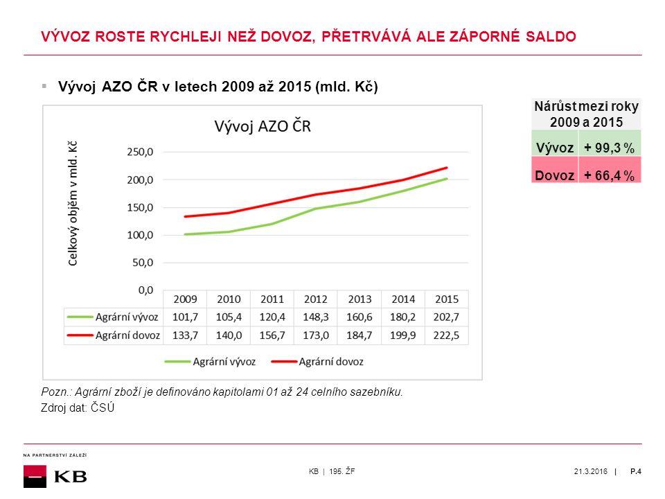 | 21.3.2016P.4  Vývoj AZO ČR v letech 2009 až 2015 (mld.