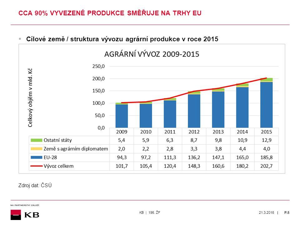 | 21.3.2016P.5  Cílové země / struktura vývozu agrární produkce v roce 2015 CCA 90% VYVEZENÉ PRODUKCE SMĚŘUJE NA TRHY EU KB | 195.