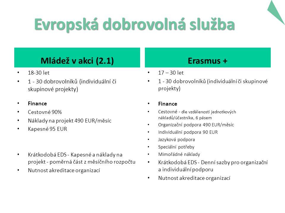 Evropská dobrovolná služba Mládež v akci (2.1) 18-30 let 1 - 30 dobrovolníků (individuální či skupinové projekty) Finance Cestovné 90% Náklady na projekt 490 EUR/měsíc Kapesné 95 EUR Krátkodobá EDS - Kapesné a náklady na projekt - poměrná část z měsíčního rozpočtu Nutnost akreditace organizací Erasmus + 17 – 30 let 1 - 30 dobrovolníků (individuální či skupinové projekty) Finance Cestovné - dle vzdálenosti jednotkových nákladů/účastníka, 6 pásem Organizační podpora 490 EUR/měsíc Individuální podpora 90 EUR Jazyková podpora Speciální potřeby Mimořádné náklady Krátkodobá EDS - Denní sazby pro organizační a individuální podporu Nutnost akreditace organizací 14