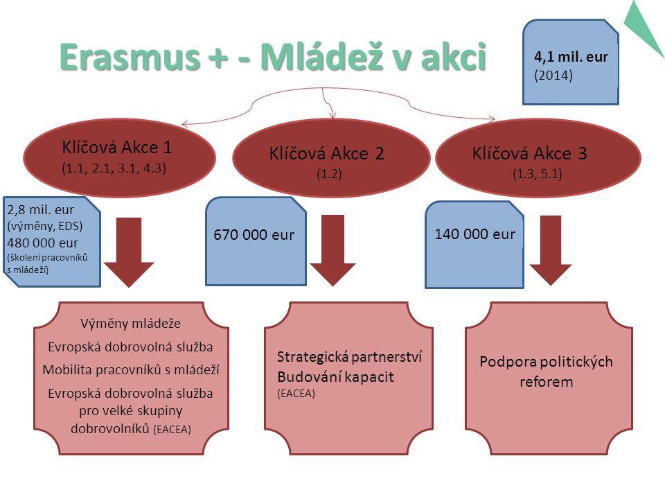 Erasmus + - Mládež v akci 2 Klíčová Akce 1 (1.1, 2.1, 3.1, 4.3) Klíčová Akce 2 (1.2) Klíčová Akce 3 (1.3, 5.1) Výměny mládeže Evropská dobrovolná služba Mobilita pracovníků s mládeží Evropská dobrovolná služba pro velké skupiny dobrovolníků (EACEA) Strategická partnerství Budování kapacit (EACEA) Podpora politických reforem 2,8 mil.