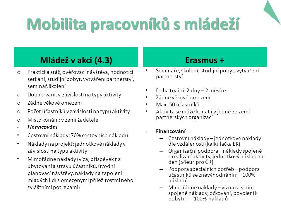 Mobilita pracovníků s mládeží Mládež v akci (4.3) o Praktická stáž, ověřovací návštěva, hodnotící setkání, studijní pobyt, vytváření partnerství, seminář, školení o Doba trvání: v závislosti na typy aktivity o Žádné věkové omezení o Počet účastníků v závislosti na typu aktivity o Místo konání: v zemi žadatele -Financování Cestovní náklady: 70% cestovních nákladů Náklady na projekt: jednotkové náklady v závislosti na typu aktivity Mimořádné náklady (víza, příspěvek na ubytování a stravu účastníků, úvodní plánovací návštěvy, náklady na zapojení mladých lidí s omezenými příležitostmi nebo zvláštními potřebami) Erasmus + Semináře, školení, studijní pobyt, vytváření partnerství Doba trvání: 2 dny – 2 měsíce Žádné věkové omezení Max.