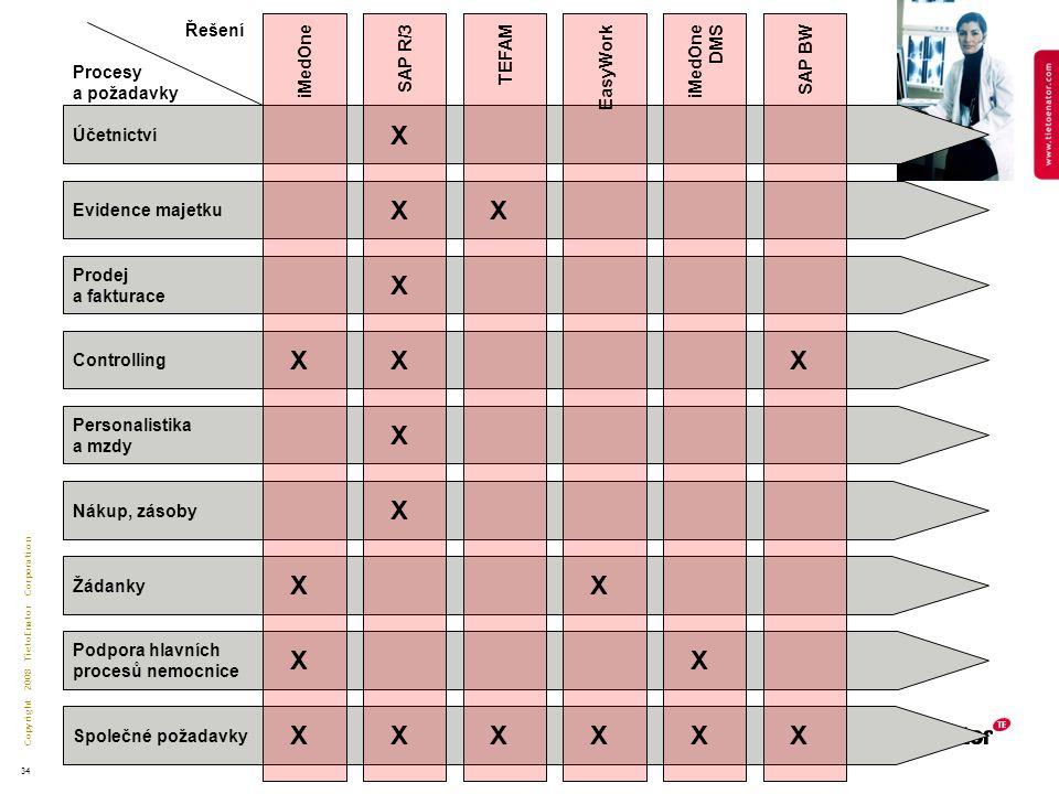 Copyright 2008 TietoEnator Corporation 34 Účetnictví Evidence majetku Prodej a fakturace Controlling Personalistika a mzdy Nákup, zásoby Žádanky Podpora hlavních procesů nemocnice Společné požadavky SAP R/3iMedOneTEFAMEasyWork iMedOne DMS SAP BW X X X X X XX X X X X XXXXX X X Procesy a požadavky Řešení X