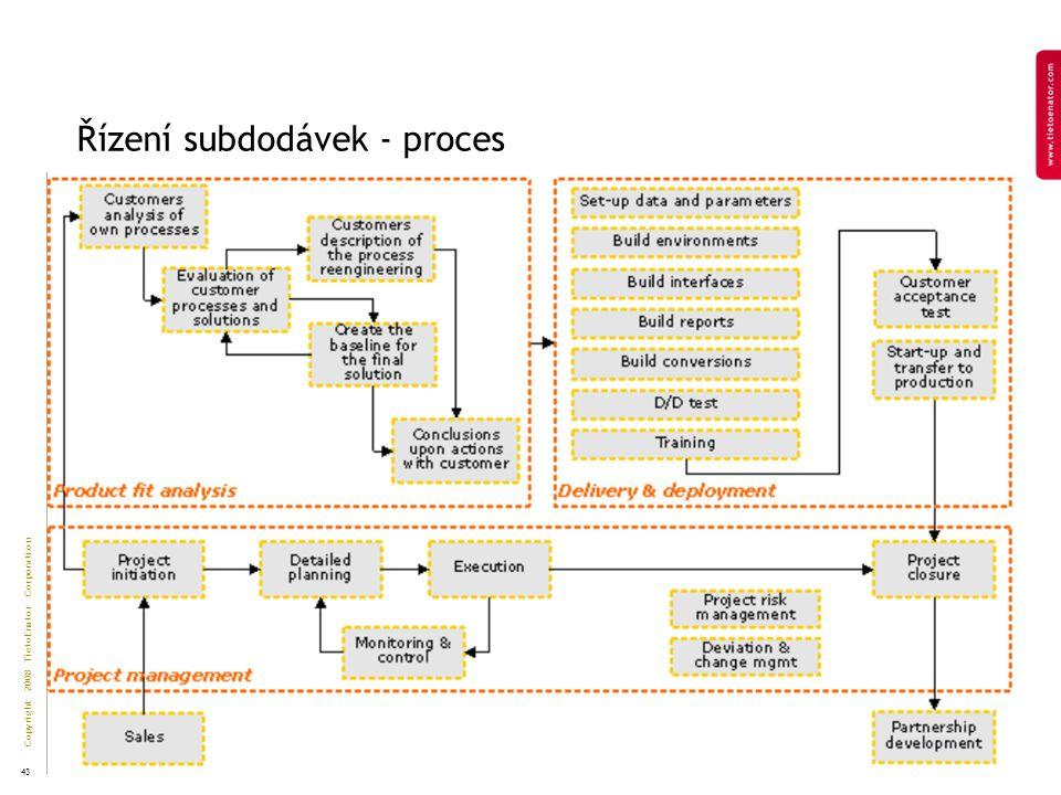 Copyright 2008 TietoEnator Corporation 43 Řízení subdodávek - proces