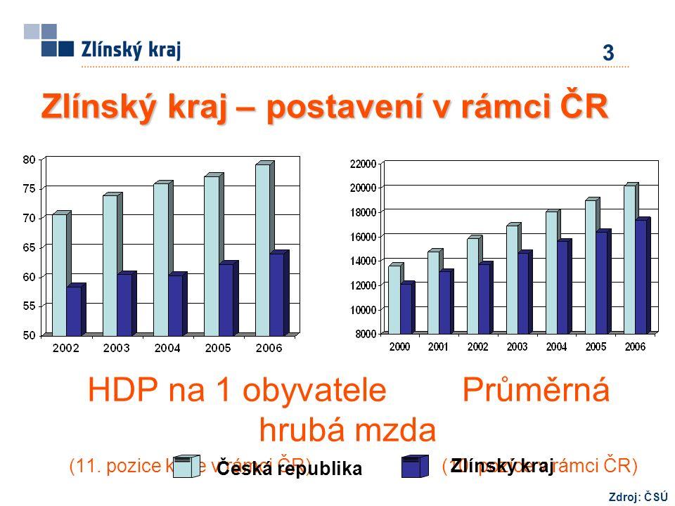 HDP na 1 obyvatele Průměrná hrubá mzda (11. pozice kraje v rámci ČR) (10.