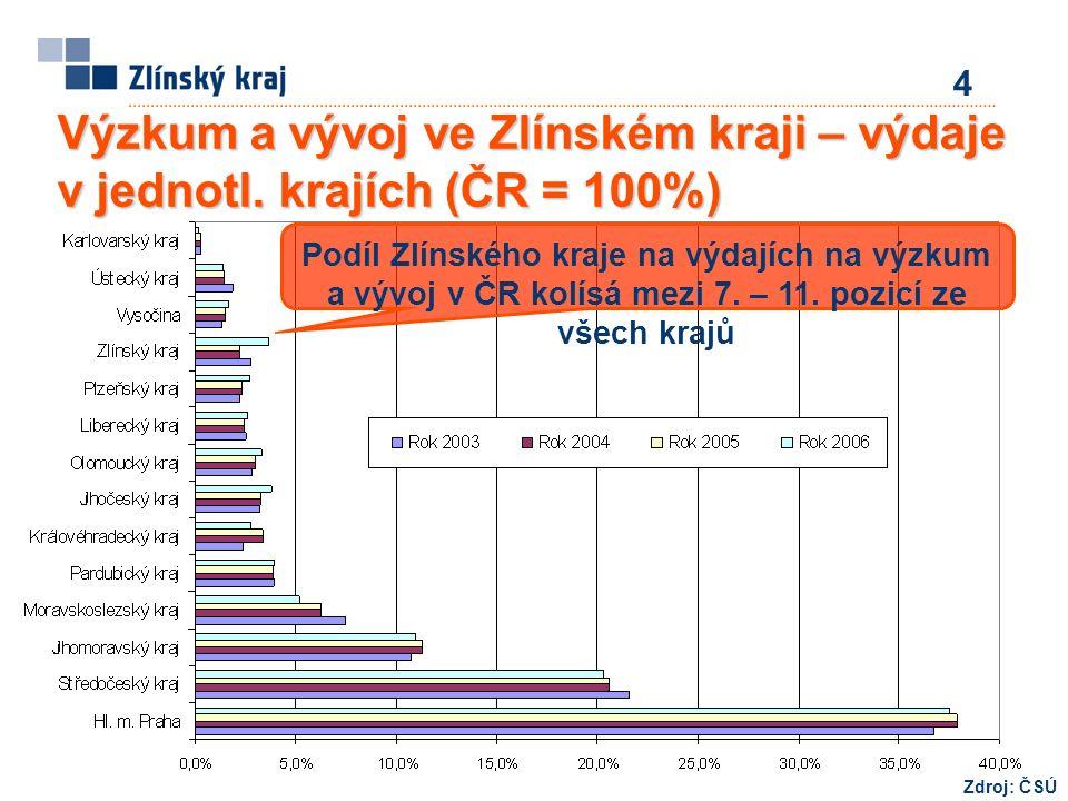 Podíl Zlínského kraje na výdajích na výzkum a vývoj v ČR kolísá mezi 7.