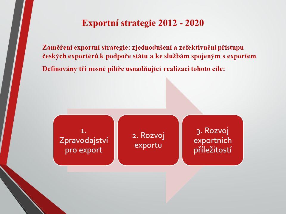 Exportní strategie 2012 - 2020 Zaměření exportní strategie: zjednodušení a zefektivnění přístupu českých exportérů k podpoře státu a ke službám spojeným s exportem Definovány tři nosné pilíře usnadňující realizaci tohoto cíle: 1.