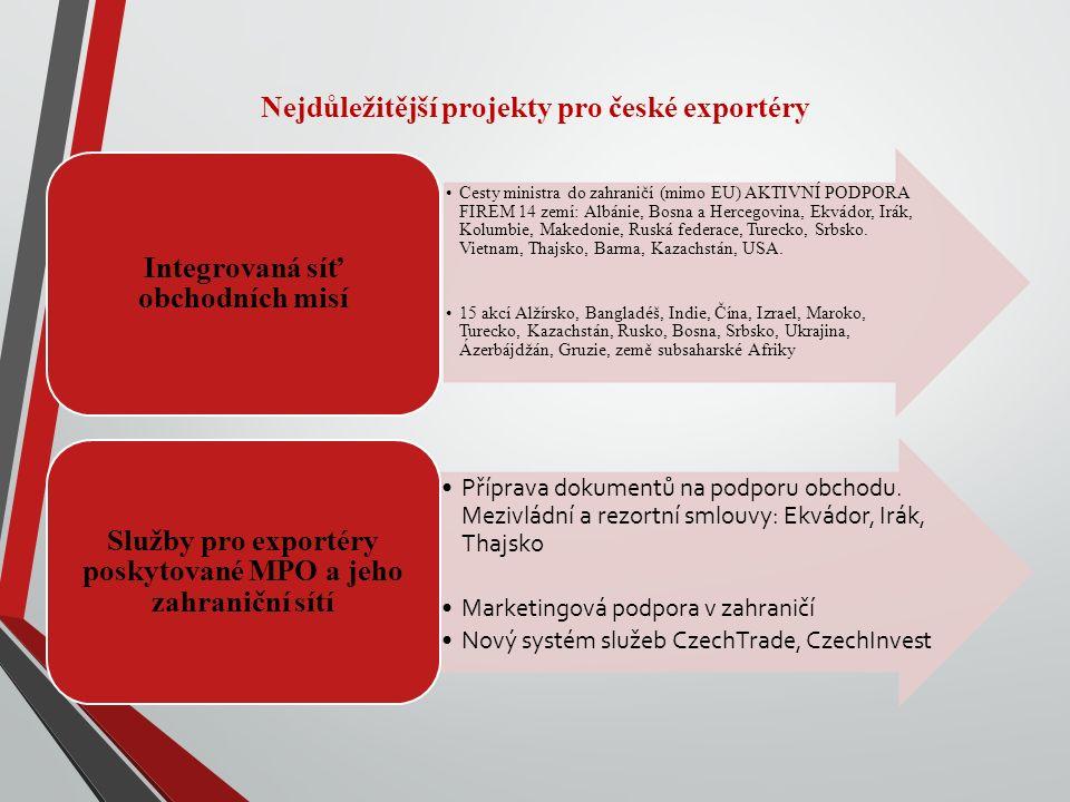 Nejdůležitější projekty pro české exportéry Cesty ministra do zahraničí (mimo EU) AKTIVNÍ PODPORA FIREM 14 zemí: Albánie, Bosna a Hercegovina, Ekvádor, Irák, Kolumbie, Makedonie, Ruská federace, Turecko, Srbsko.