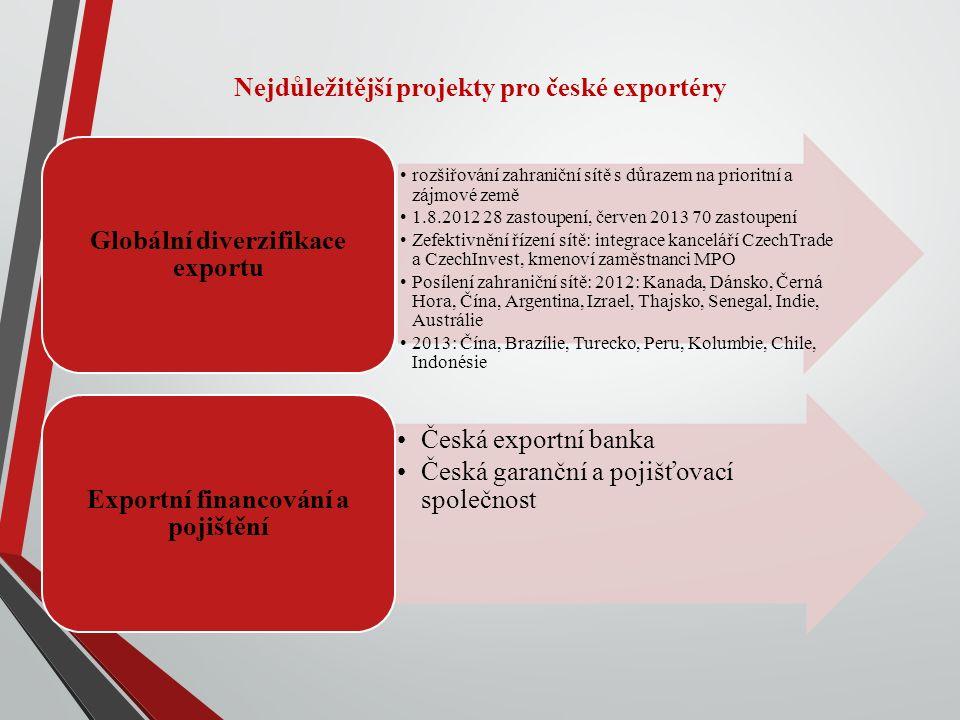 ČESKÁ EXPORTNÍ BANKA Objem podepsaných úvěrových smluv přibližně 26 mld.