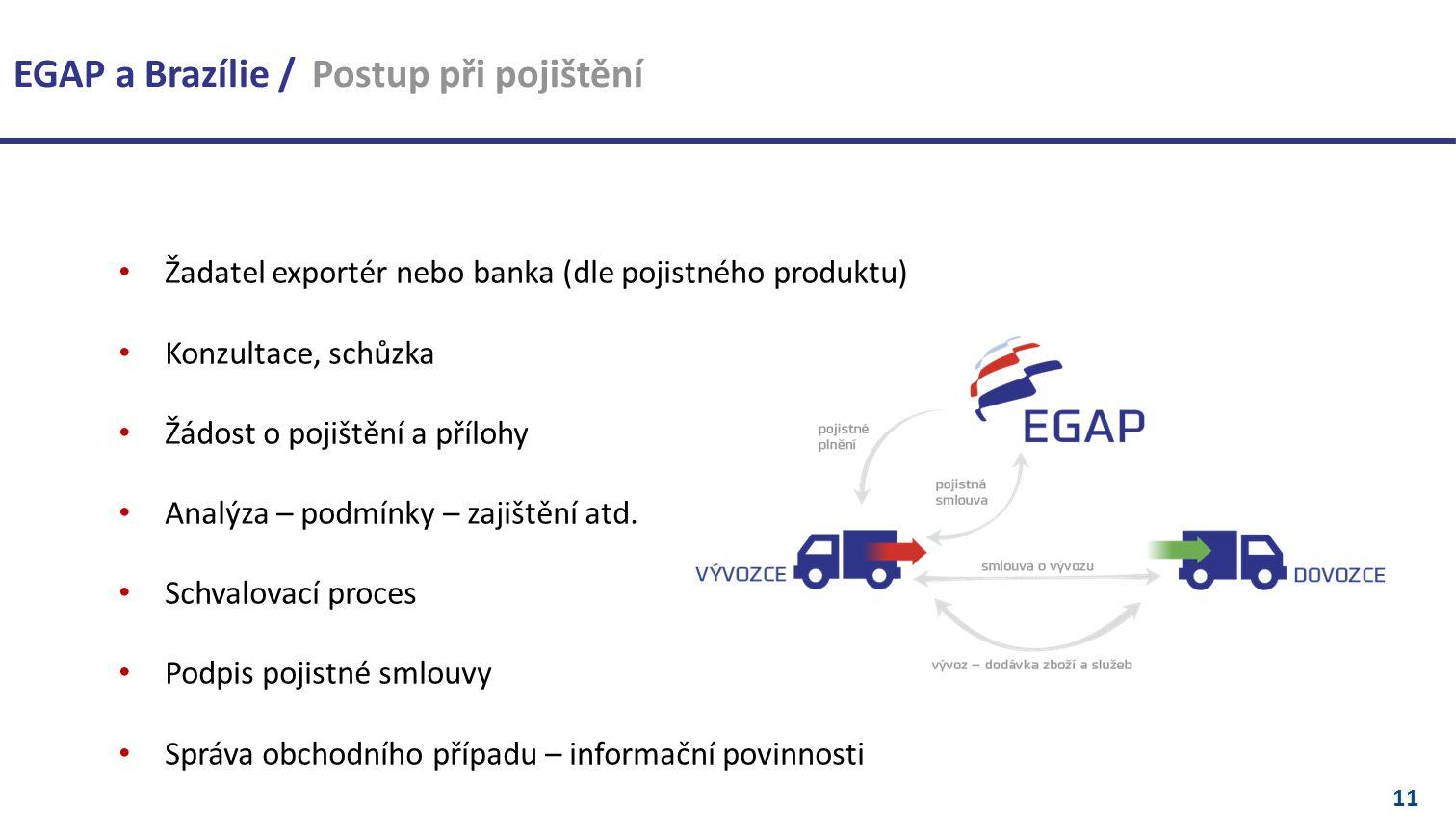 11 EGAP a Brazílie / Postup při pojištění Žadatel exportér nebo banka (dle pojistného produktu) Konzultace, schůzka Žádost o pojištění a přílohy Analýza – podmínky – zajištění atd.