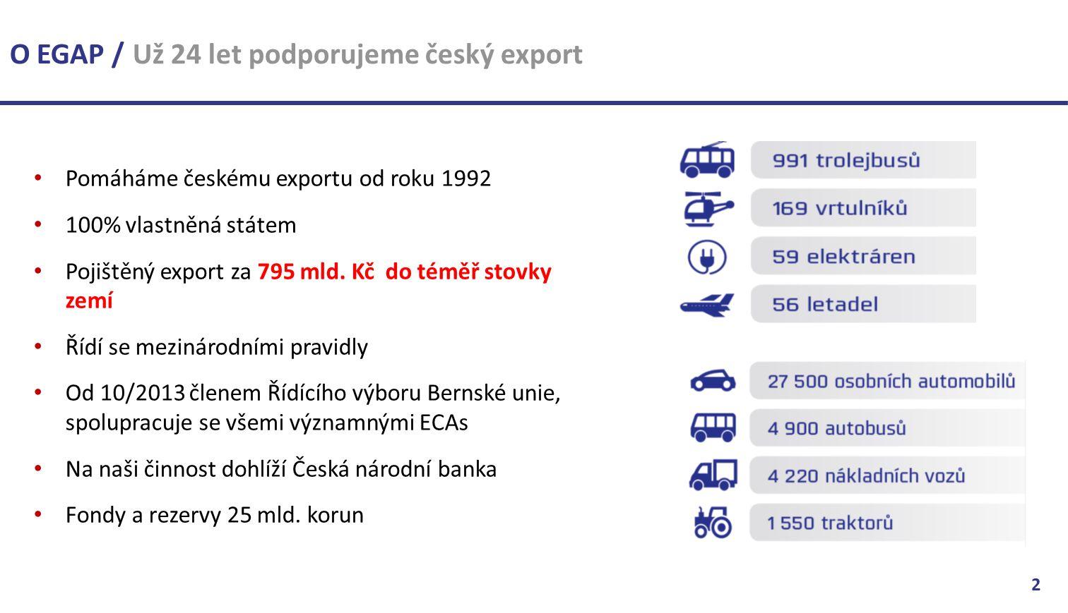 Pomáháme českému exportu od roku 1992 100% vlastněná státem Pojištěný export za 795 mld.