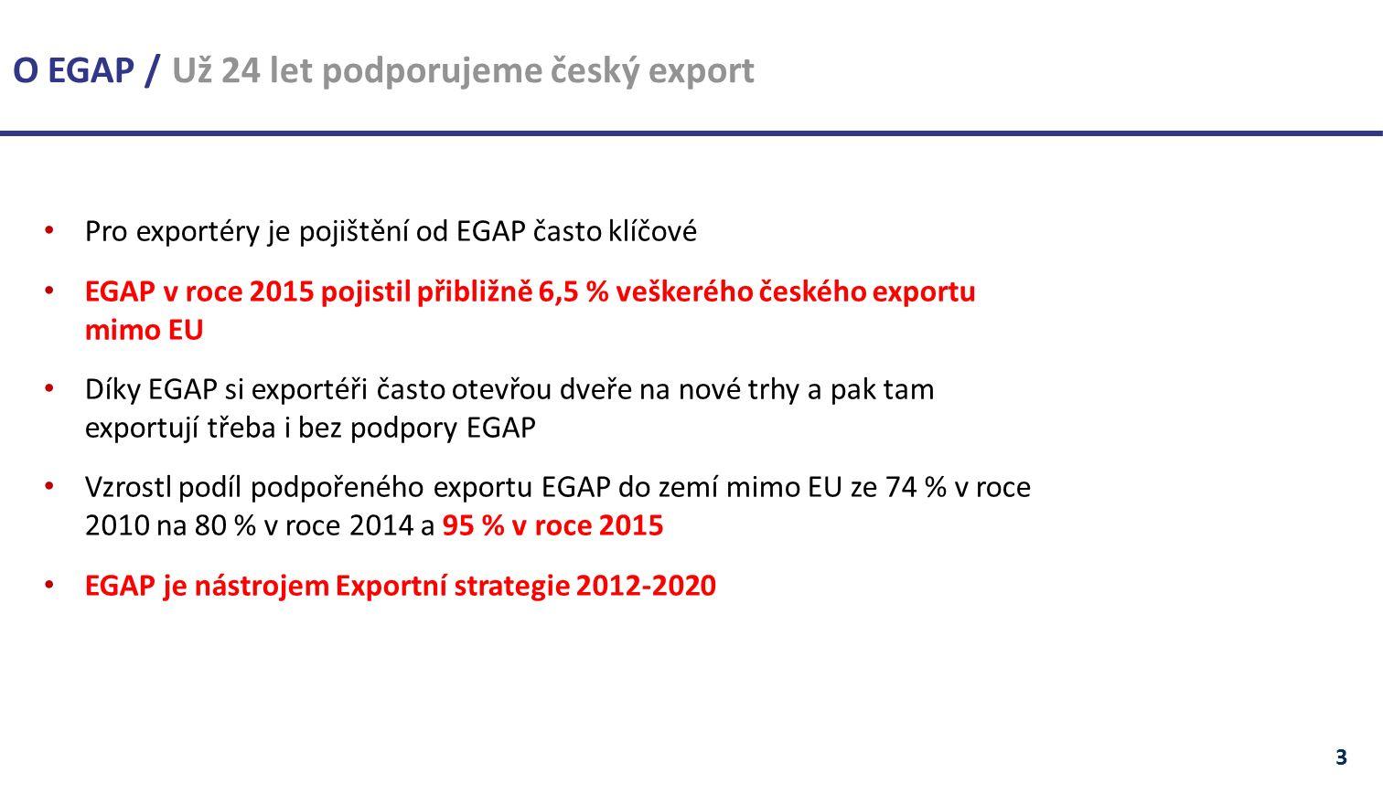 Pro exportéry je pojištění od EGAP často klíčové EGAP v roce 2015 pojistil přibližně 6,5 % veškerého českého exportu mimo EU Díky EGAP si exportéři často otevřou dveře na nové trhy a pak tam exportují třeba i bez podpory EGAP Vzrostl podíl podpořeného exportu EGAP do zemí mimo EU ze 74 % v roce 2010 na 80 % v roce 2014 a 95 % v roce 2015 EGAP je nástrojem Exportní strategie 2012-2020 3 O EGAP / Už 24 let podporujeme český export