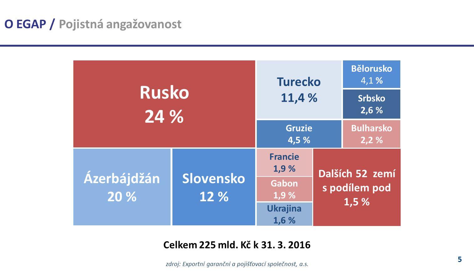 5 Celkem 225 mld. Kč k 31. 3. 2016 zdroj: Exportní garanční a pojišťovací společnost, a.s.