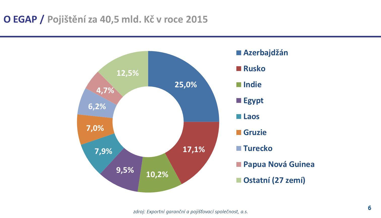 6 zdroj: Exportní garanční a pojišťovací společnost, a.s.