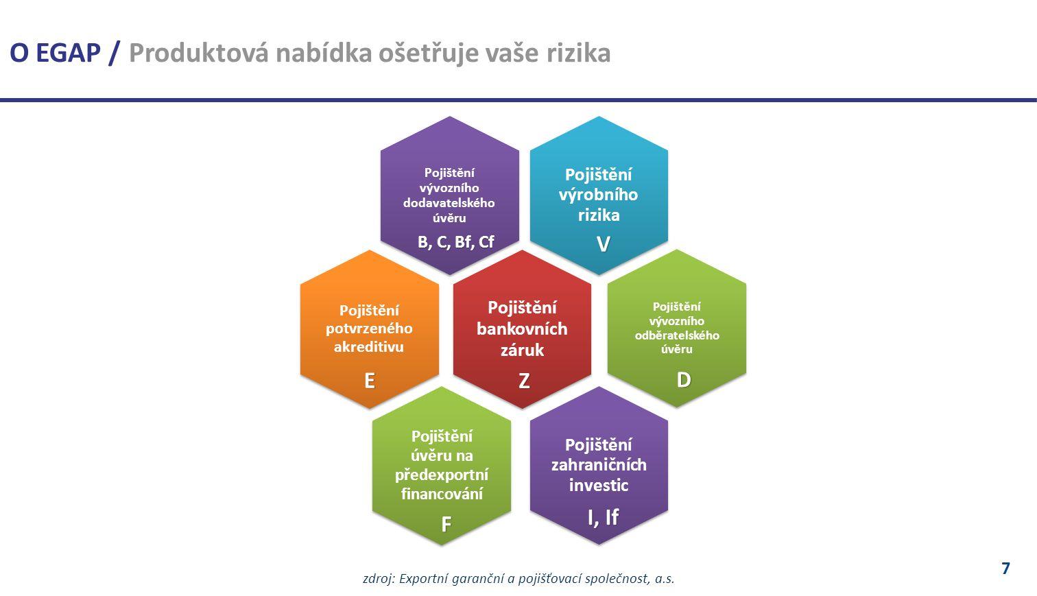 7 zdroj: Exportní garanční a pojišťovací společnost, a.s.