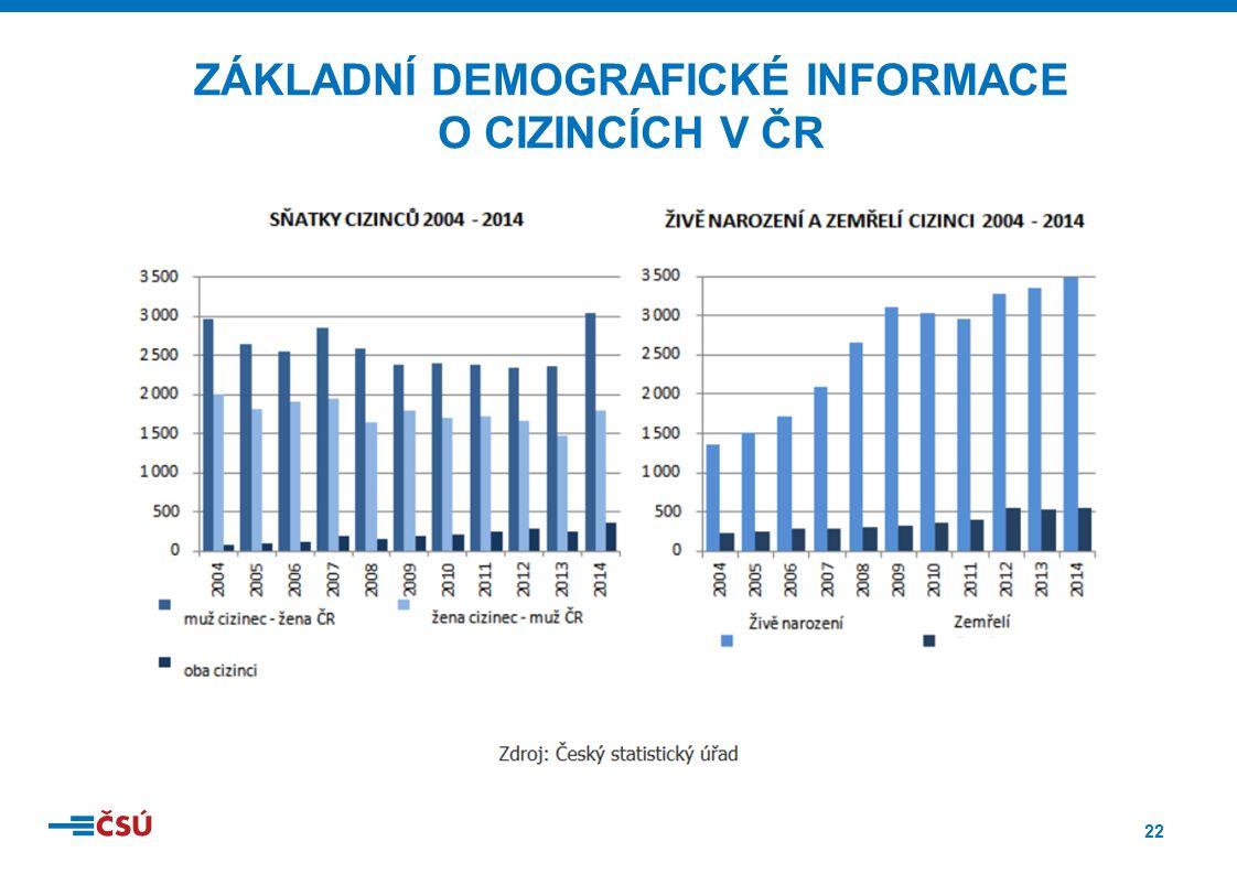 22 ZÁKLADNÍ DEMOGRAFICKÉ INFORMACE O CIZINCÍCH V ČR