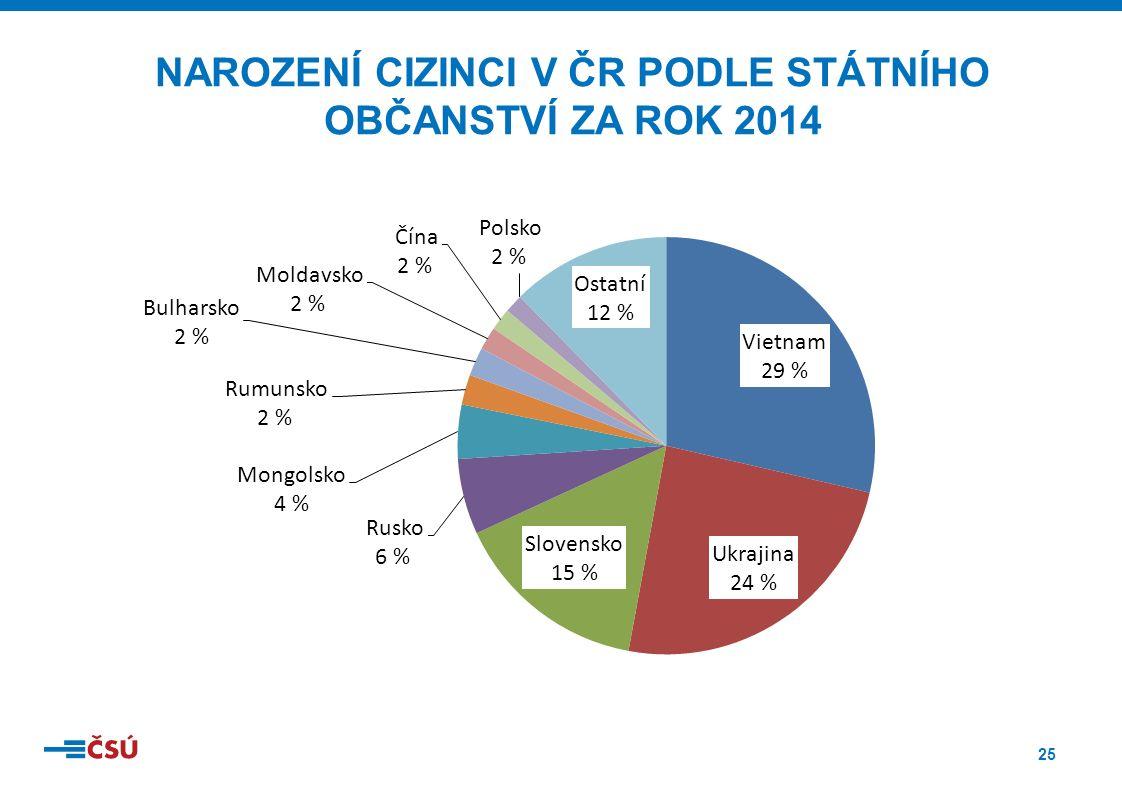25 NAROZENÍ CIZINCI V ČR PODLE STÁTNÍHO OBČANSTVÍ ZA ROK 2014