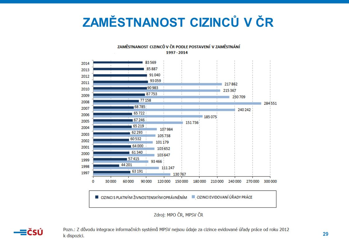 29 ZAMĚSTNANOST CIZINCŮ V ČR