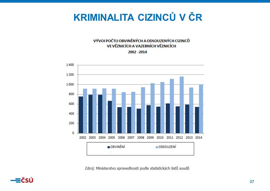 37 KRIMINALITA CIZINCŮ V ČR
