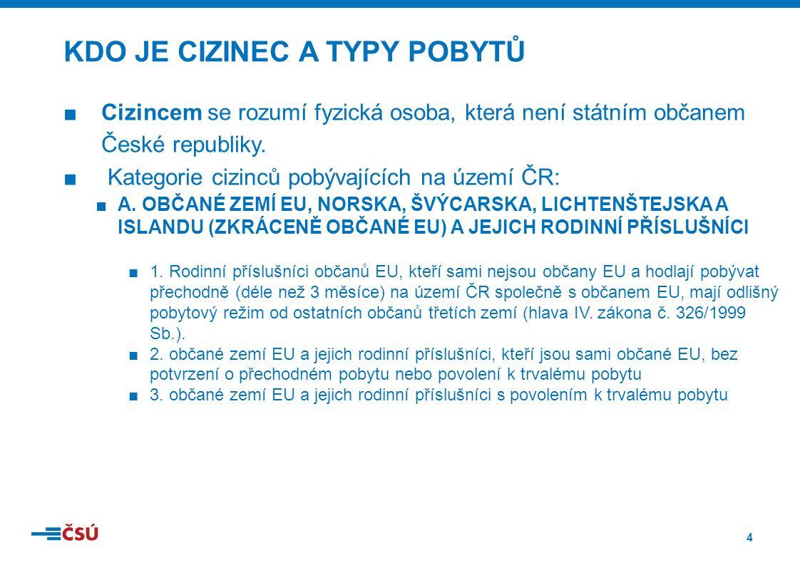 4 ■Cizincem se rozumí fyzická osoba, která není státním občanem České republiky.