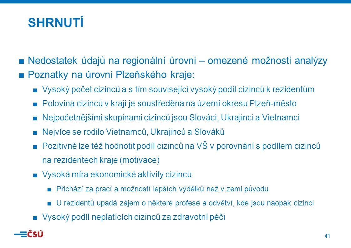 41 ■Nedostatek údajů na regionální úrovni – omezené možnosti analýzy ■Poznatky na úrovni Plzeňského kraje: ■Vysoký počet cizinců a s tím související vysoký podíl cizinců k rezidentům ■Polovina cizinců v kraji je soustředěna na území okresu Plzeň-město ■Nejpočetnějšími skupinami cizinců jsou Slováci, Ukrajinci a Vietnamci ■Nejvíce se rodilo Vietnamců, Ukrajinců a Slováků ■Pozitivně lze též hodnotit podíl cizinců na VŠ v porovnání s podílem cizinců na rezidentech kraje (motivace) ■Vysoká míra ekonomické aktivity cizinců ■Přichází za prací a možností lepších výdělků než v zemi původu ■U rezidentů upadá zájem o některé profese a odvětví, kde jsou naopak cizinci ■Vysoký podíl neplatících cizinců za zdravotní péči SHRNUTÍ