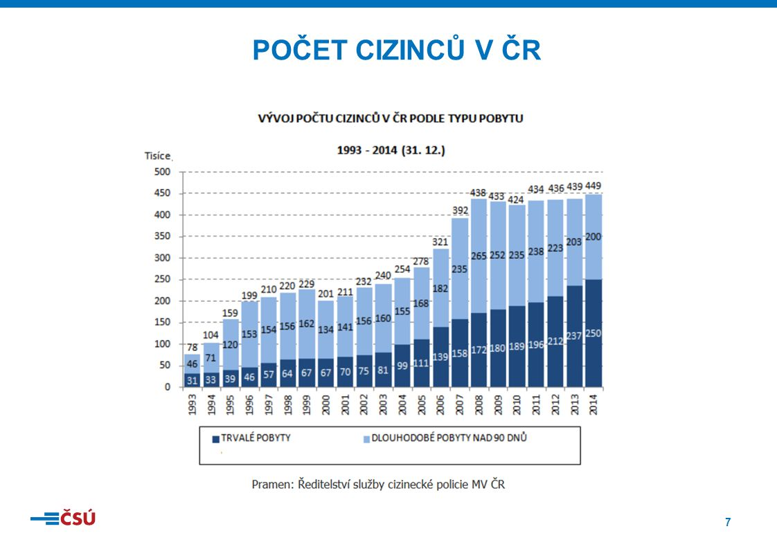 8 VÝVOJ POČTU CIZINCŮ V ČESKÉ REPUBLICE OD ROKU 2004