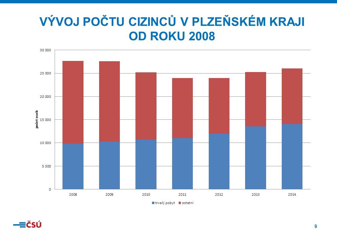 30 ROZMÍSTĚNÍ CIZINCŮ S PLATNÝM ŽIVNOSTENSKÝM OPRÁVNĚNÍM NA ÚZEMÍ ČR K 31. 12. 2014