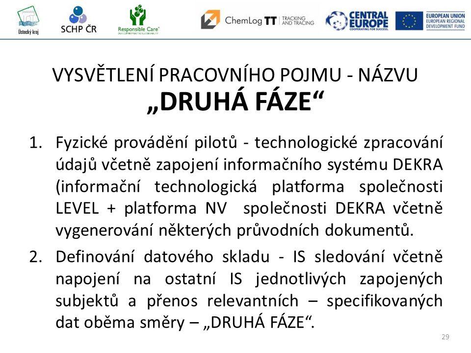 """29 VYSVĚTLENÍ PRACOVNÍHO POJMU - NÁZVU """"DRUHÁ FÁZE 1.Fyzické provádění pilotů - technologické zpracování údajů včetně zapojení informačního systému DEKRA (informační technologická platforma společnosti LEVEL + platforma NV společnosti DEKRA včetně vygenerování některých průvodních dokumentů."""
