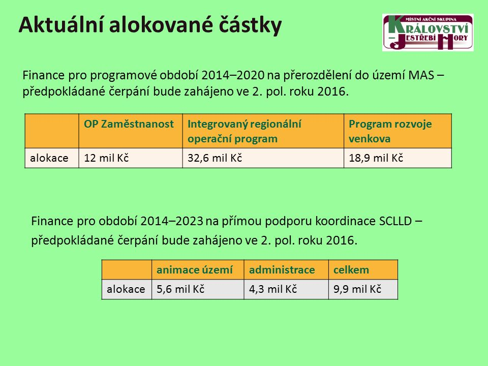 Aktuální alokované částky OP ZaměstnanostIntegrovaný regionální operační program Program rozvoje venkova alokace12 mil Kč32,6 mil Kč18,9 mil Kč animace územíadministracecelkem alokace5,6 mil Kč4,3 mil Kč9,9 mil Kč Finance pro programové období 2014–2020 na přerozdělení do území MAS – předpokládané čerpání bude zahájeno ve 2.