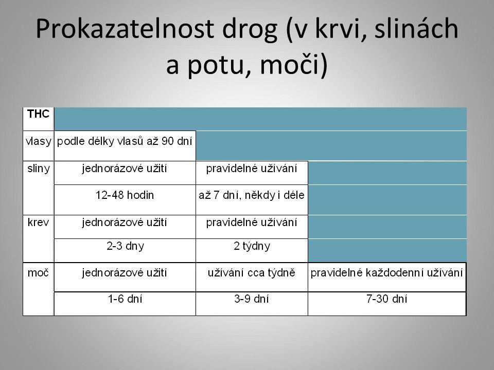 Prokazatelnost drog (v krvi, slinách a potu, moči)