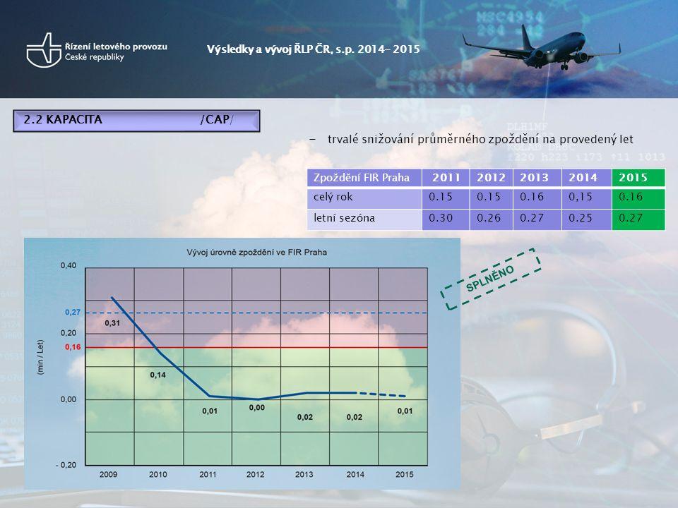 - trvalé snižování průměrného zpoždění na provedený let Zpoždění FIR Praha 20112012201320142015 celý rok0.15 0.160,150.16 letní sezóna0.300.260.270.250.27 Výsledky a vývoj ŘLP ČR, s.p.