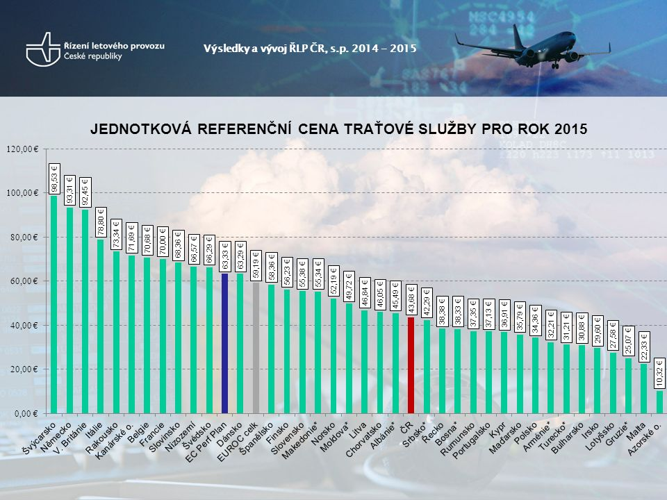 Výsledky a vývoj ŘLP ČR, s.p. 2014 - 2015