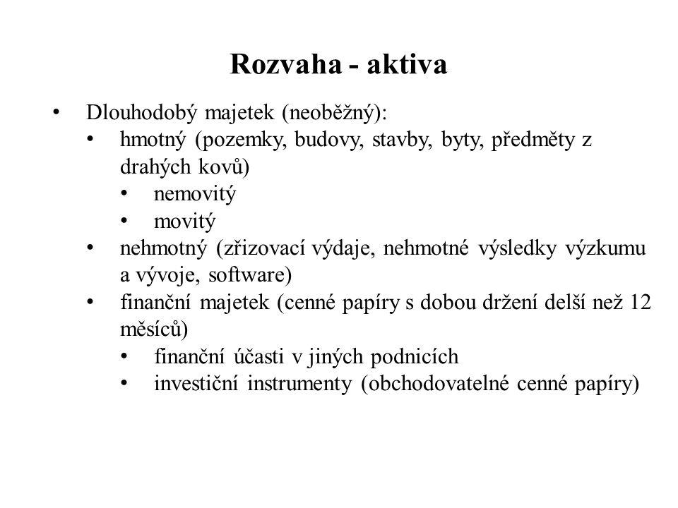 Rozvaha - aktiva Dlouhodobý majetek (neoběžný): hmotný (pozemky, budovy, stavby, byty, předměty z drahých kovů) nemovitý movitý nehmotný (zřizovací výdaje, nehmotné výsledky výzkumu a vývoje, software) finanční majetek (cenné papíry s dobou držení delší než 12 měsíců) finanční účasti v jiných podnicích investiční instrumenty (obchodovatelné cenné papíry)