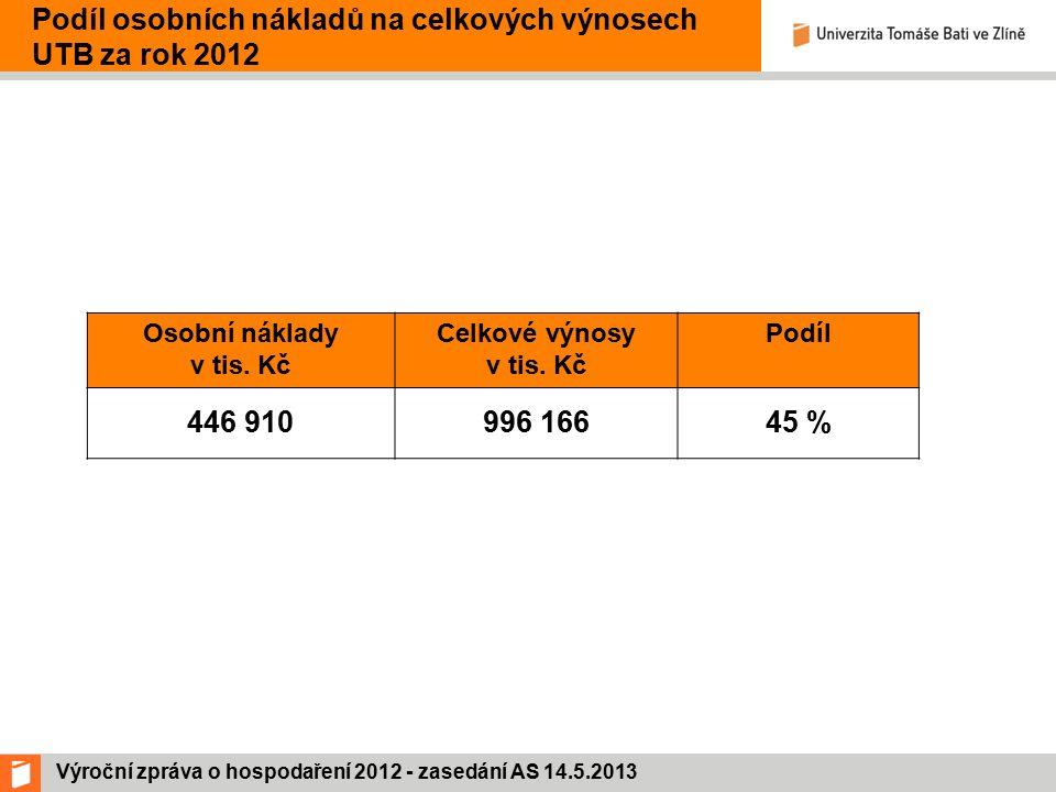 Výroční zpráva o hospodaření 2012 - zasedání AS 14.5.2013 Podíl osobních nákladů na celkových výnosech UTB za rok 2012 Osobní náklady v tis.
