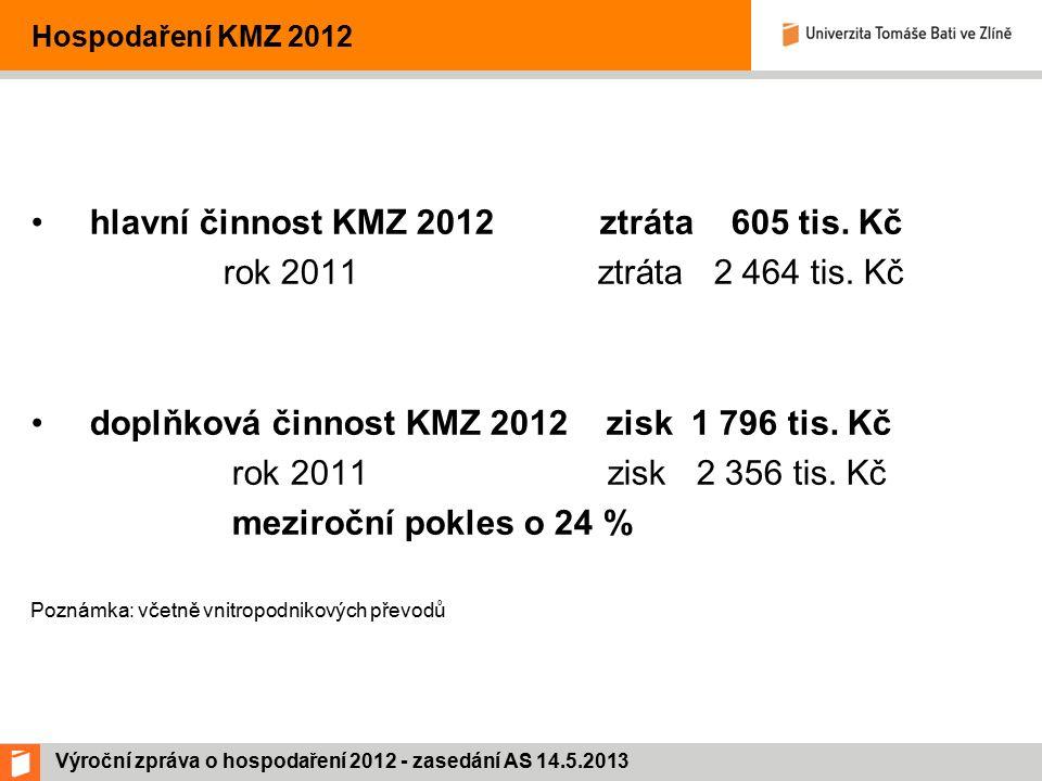Výroční zpráva o hospodaření 2012 - zasedání AS 14.5.2013 Hospodaření KMZ 2012 hlavní činnost KMZ 2012 ztráta 605 tis.