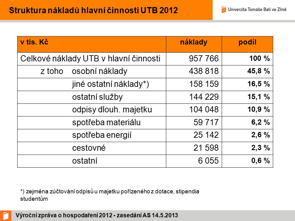 Výroční zpráva o hospodaření 2012 - zasedání AS 14.5.2013 Struktura nákladů hlavní činnosti UTB 2012 v tis.