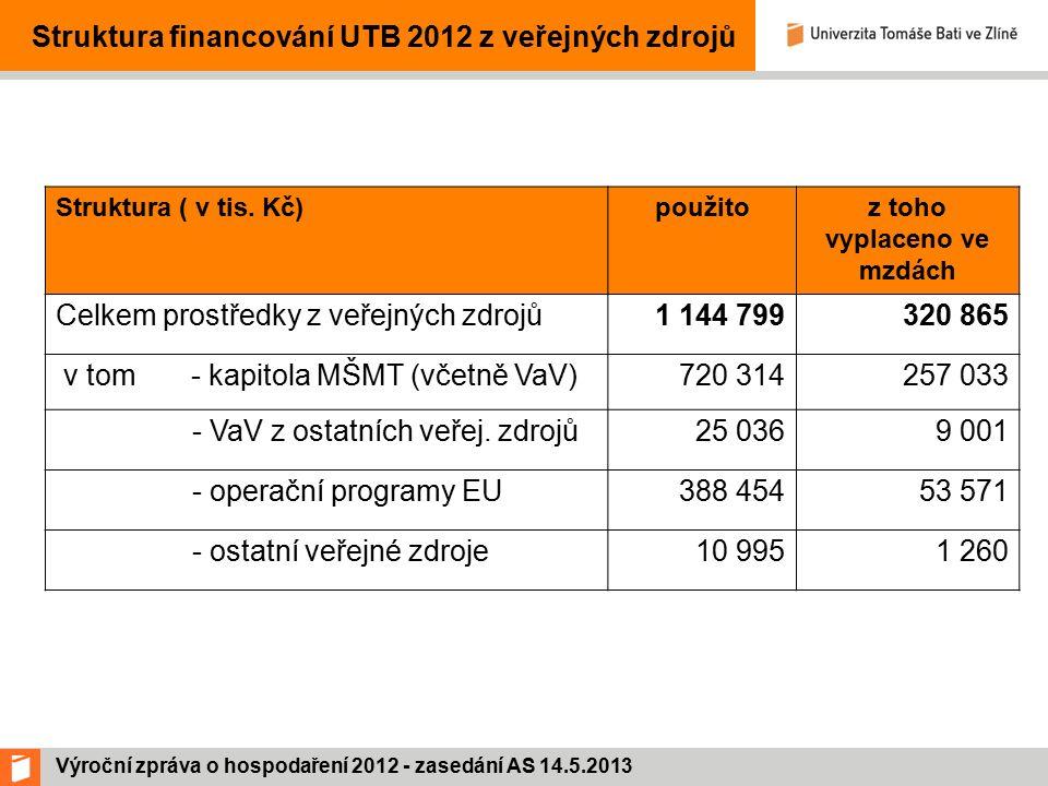 Výroční zpráva o hospodaření 2012 - zasedání AS 14.5.2013 Struktura financování UTB 2012 z veřejných zdrojů Struktura ( v tis.