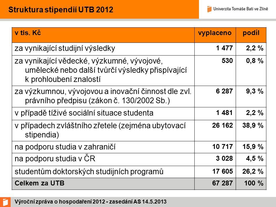 Výroční zpráva o hospodaření 2012 - zasedání AS 14.5.2013 Stav finančních prostředků na běžném účtu UTB Rokpočet bankovních účtů k 31.