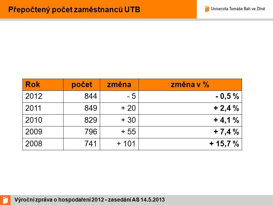 Výroční zpráva o hospodaření 2012 - zasedání AS 14.5.2013 Přepočtený počet zaměstnanců UTB Rokpočetzměnazměna v % 2012844- 5- 0,5 % 2011849+ 20+ 2,4 % 2010829+ 30+ 4,1 % 2009796+ 55 + 7,4 % 2008741+ 101+ 15,7 %