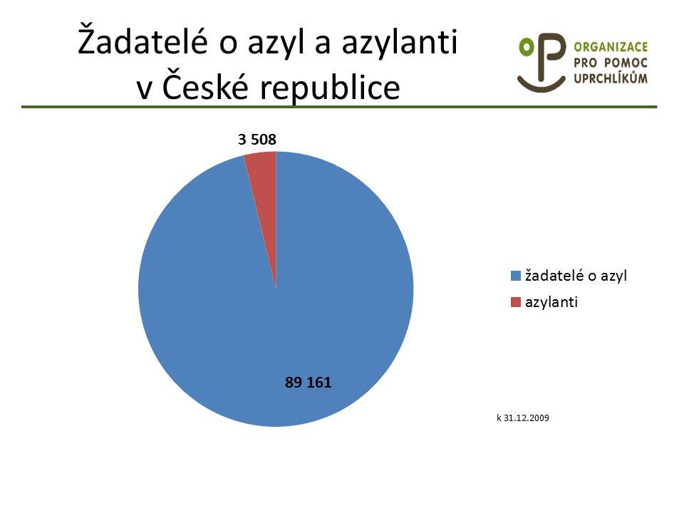 Žadatelé o azyl a azylanti v České republice