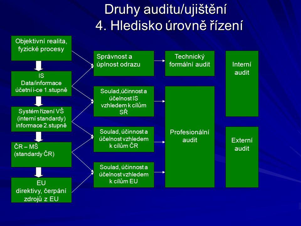 Druhy auditu/ujištění 4.