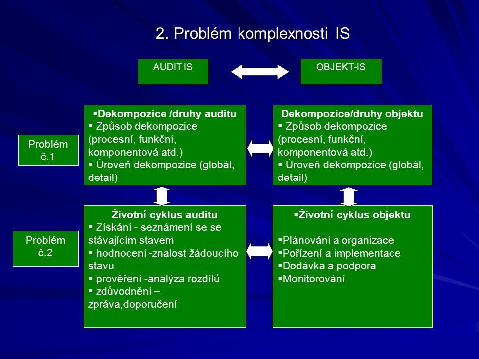 2. Problém komplexnosti IS 2.