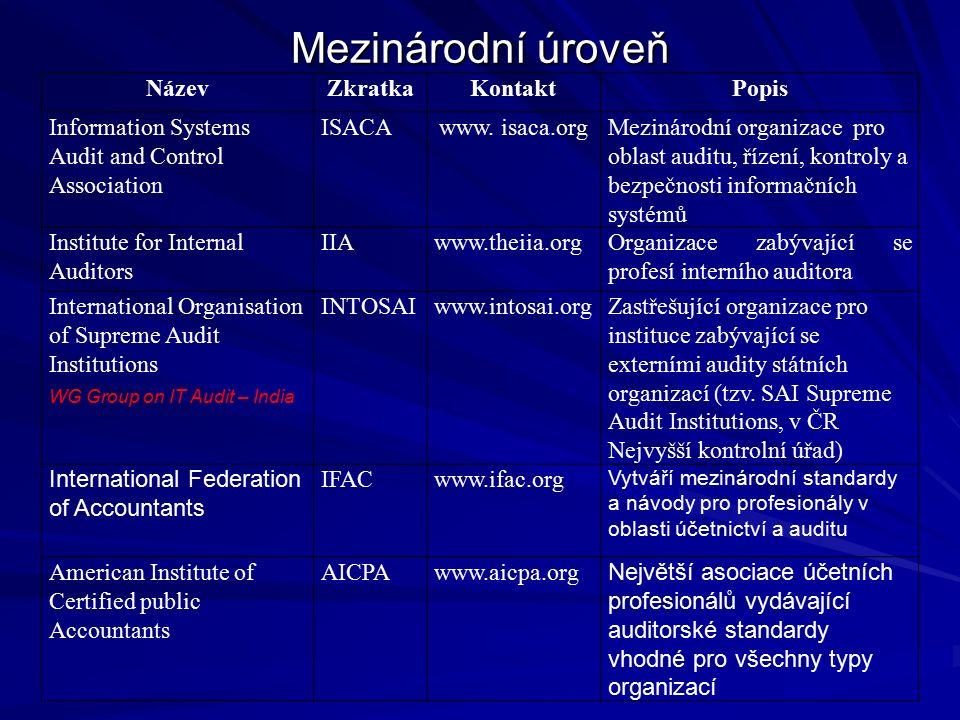 Mezinárodní úroveň NázevZkratkaKontaktPopis Information Systems Audit and Control Association ISACAwww.