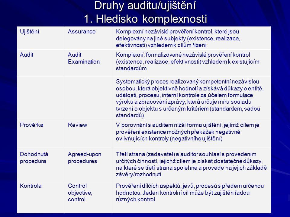 UjištěníAssuranceKomplexní nezávislé prověření kontrol, které jsou delegovány na jiné subjekty (existence, realizace, efektivnosti) vzhledem k cílům řízení Audit Examination Komplexní, formalizované nezávislé prověření kontrol (existence, realizace, efektivnosti) vzhledem k existujícím standardům Systematický proces realizovaný kompetentní nezávislou osobou, která objektivně hodnotí a získává důkazy o entitě, události, procesu, interní kontrole za účelem formulace výroku a zpracování zprávy, která určuje míru souladu tvrzení o objektu s určeným kritériem (standardem, sadou standardů) PrověrkaReviewV porovnání s auditem nižší forma ujištění, jejímž cílem je prověření existence možných překážek negativně ovlivňujících kontroly (negativního ujištění) Dohodnutá procedura Agreed-upon procedures Třetí strana (zadavatel) a auditor souhlasí s provedením určitých činností, jejichž cílem je získat dostatečné důkazy, na které se třetí strana spolehne a provede na jejich základě závěry/rozhodnutí KontrolaControl objective, control Prověření dílčích aspektů, jevů, procesů s předem určenou hodnotou.