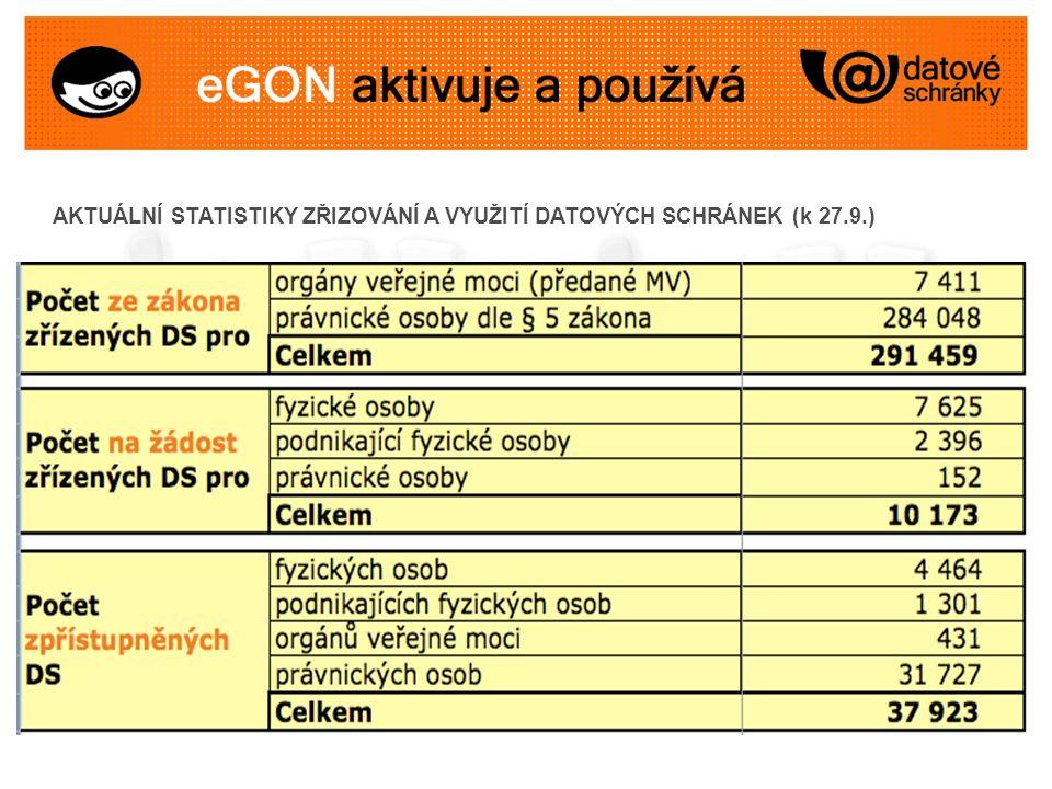 AKTUÁLNÍ STATISTIKY ZŘIZOVÁNÍ A VYUŽITÍ DATOVÝCH SCHRÁNEK (k 27.9.)