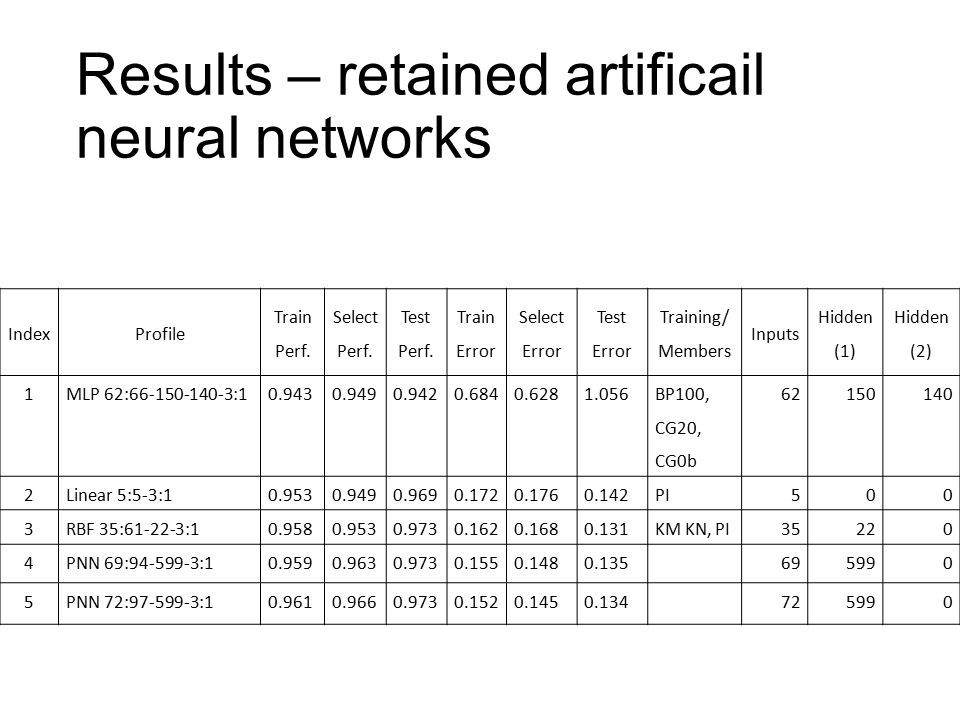 Results – retained artificail neural networks IndexProfile Train Perf.