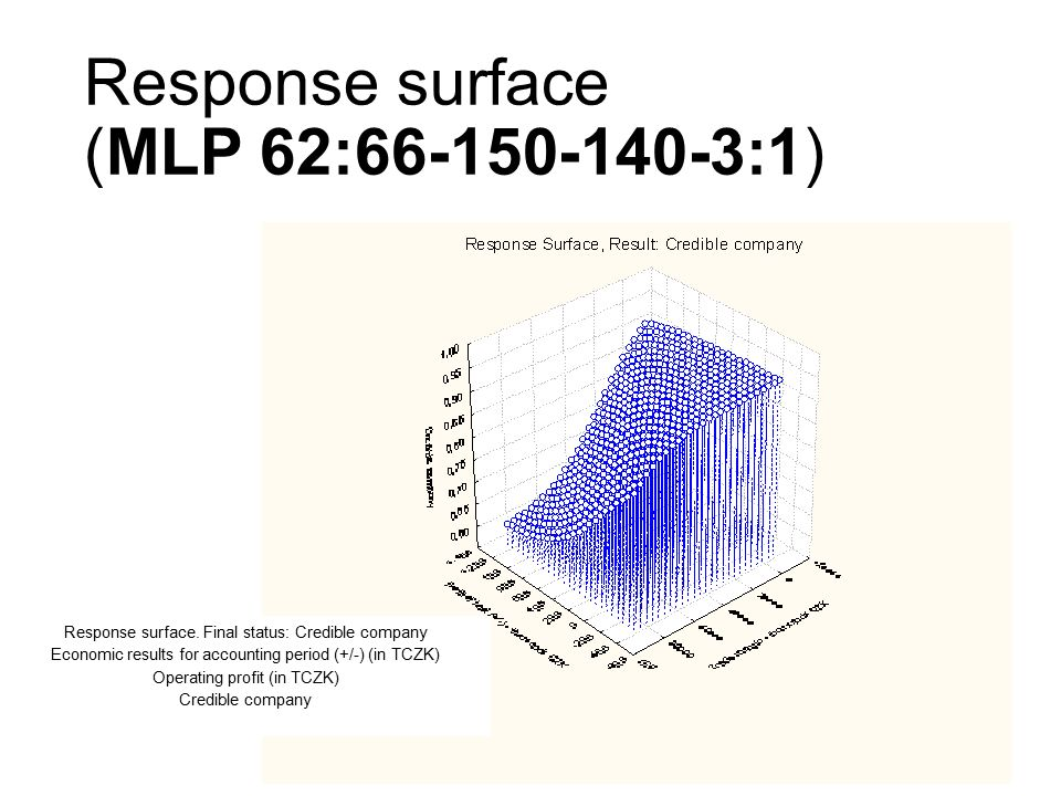 Response surface (MLP 62:66-150-140-3:1) Response surface.