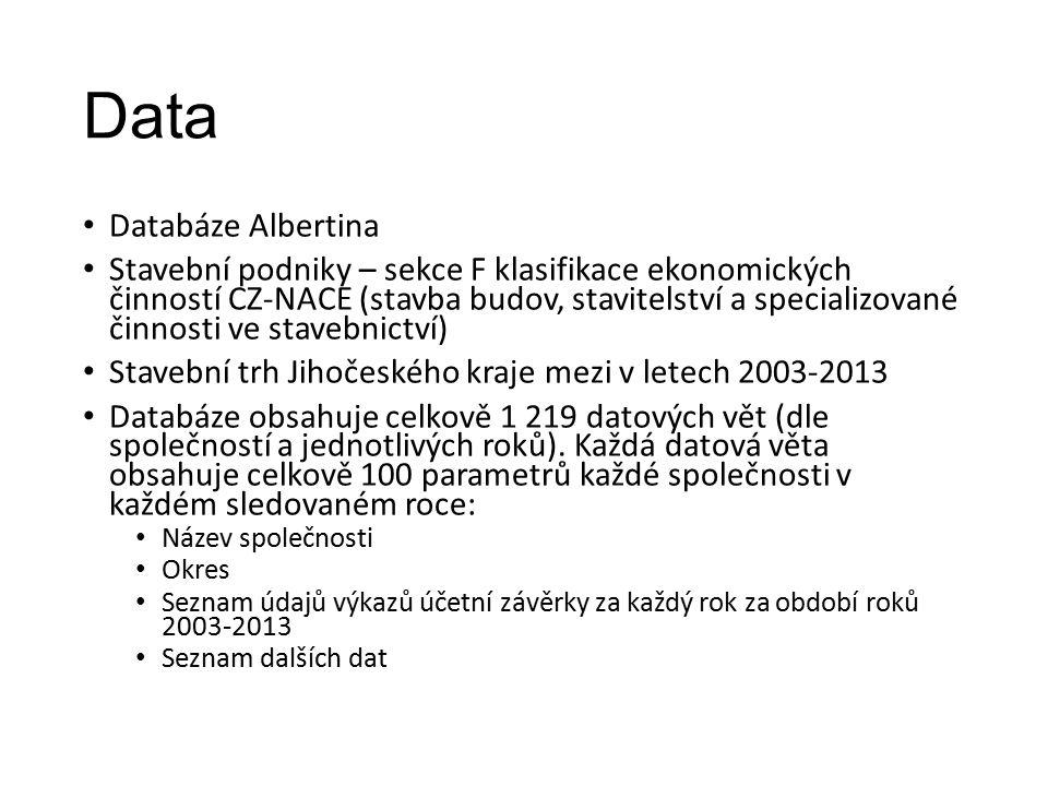 Data Databáze Albertina Stavební podniky – sekce F klasifikace ekonomických činností CZ-NACE (stavba budov, stavitelství a specializované činnosti ve stavebnictví) Stavební trh Jihočeského kraje mezi v letech 2003-2013 Databáze obsahuje celkově 1 219 datových vět (dle společností a jednotlivých roků).